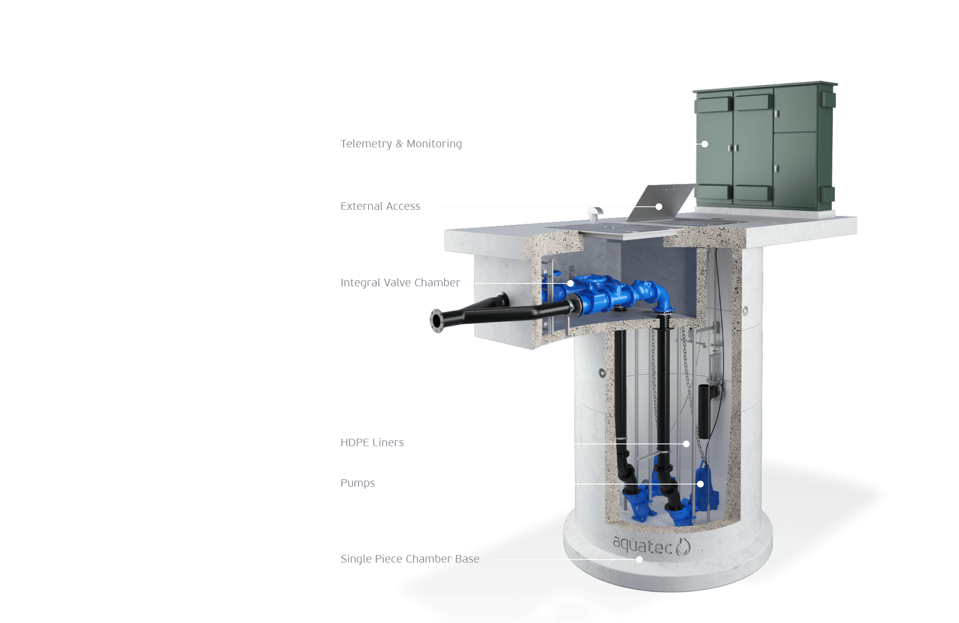 Concrete & Fibreglass Pump Stations | Aquatec